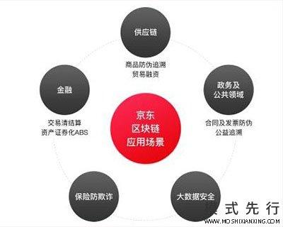 """区块链开发成为第四大核心技术 """"后来者""""京东欲赶超BAT"""